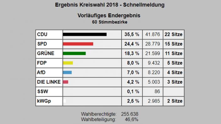 Kreistagswahl 2018q
